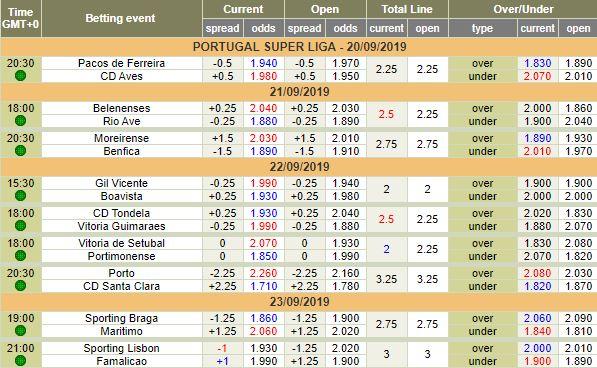 Abertura de Odds e Data dos Encontros da 5ª Jornada da Liga NOS